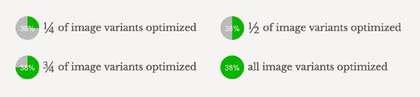 optimus-image-optimization-rates