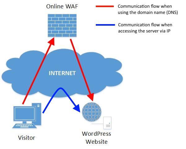 Passe outre le WAF WordPress