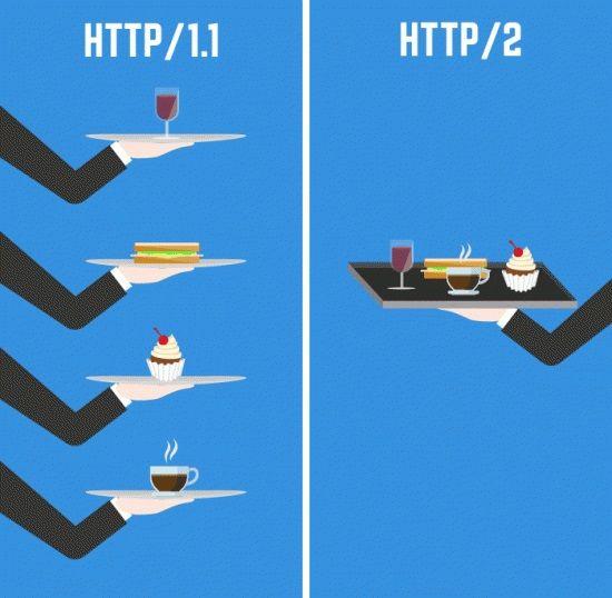 HTTP vs HTTP/2