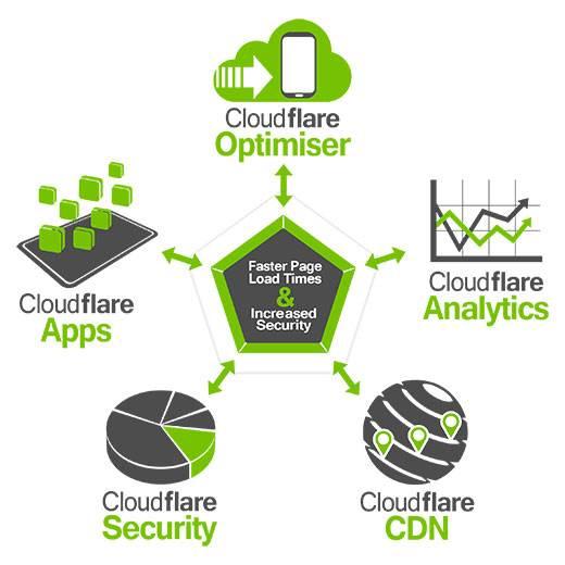 Cloudflare-Fast-CDN