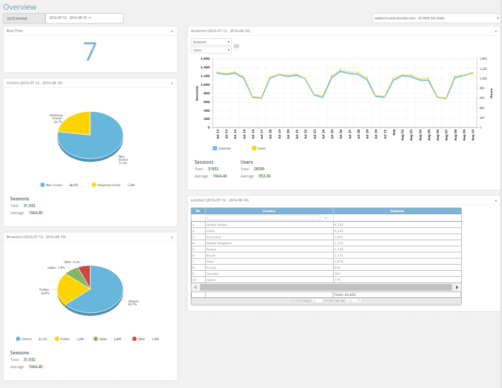 Google Analytics - Overview